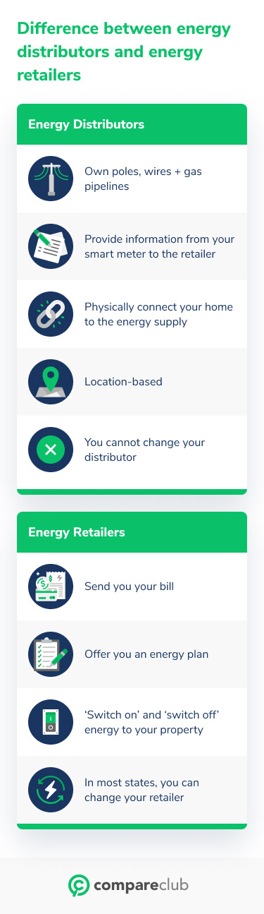 Difference between energy distributors and retailers
