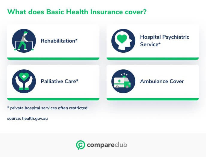 What does basic health insurance cover