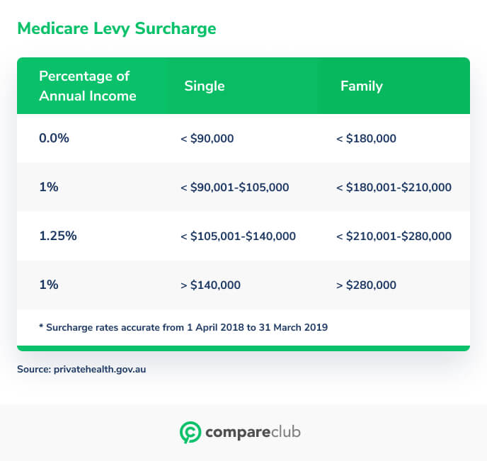 Medicare levy surcharge