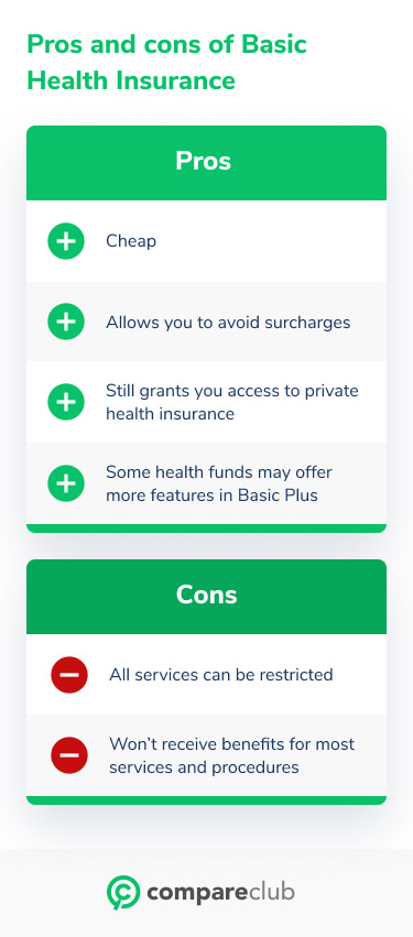 Pros and cons of basic health insurance cover
