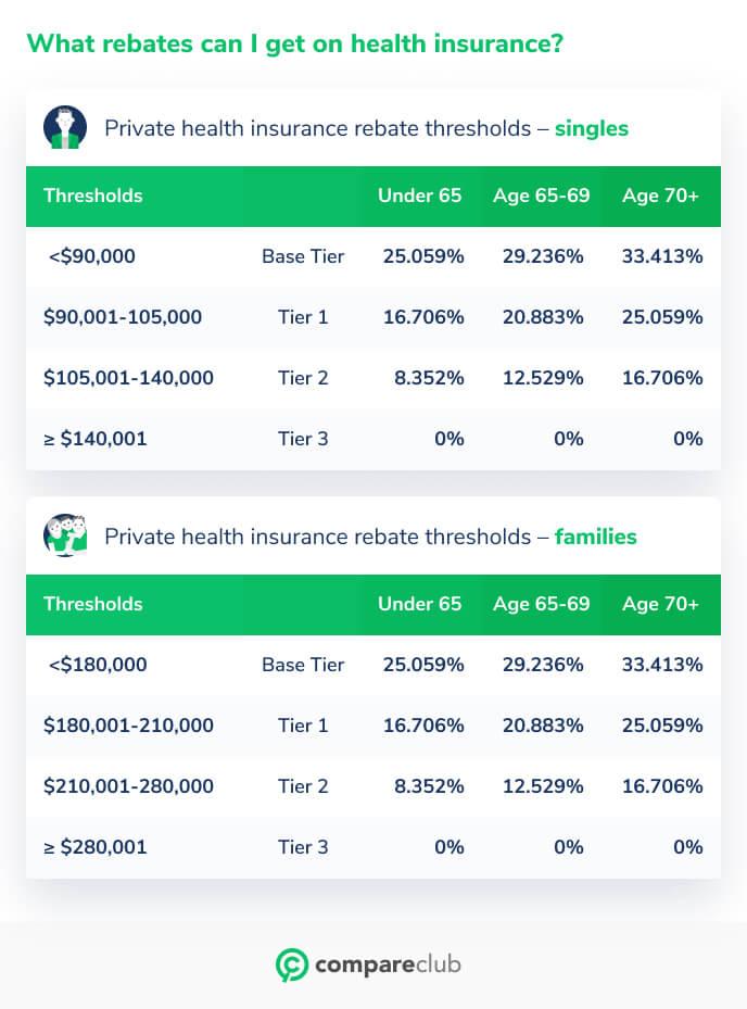 Health rebates