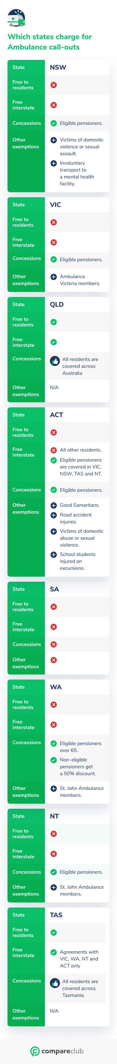 States that charge ambulance callouts