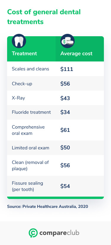 Cost of general dental