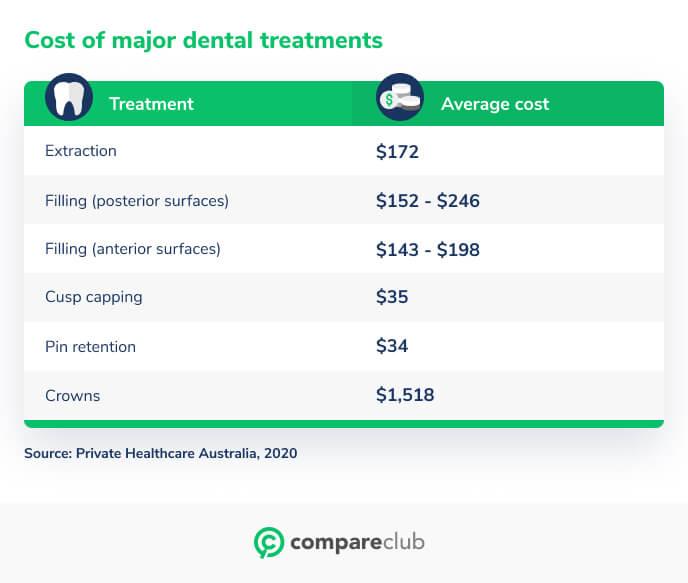 Cost of major dental