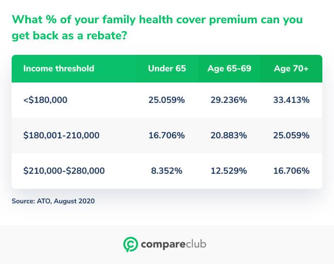 Family health cover premium rebate