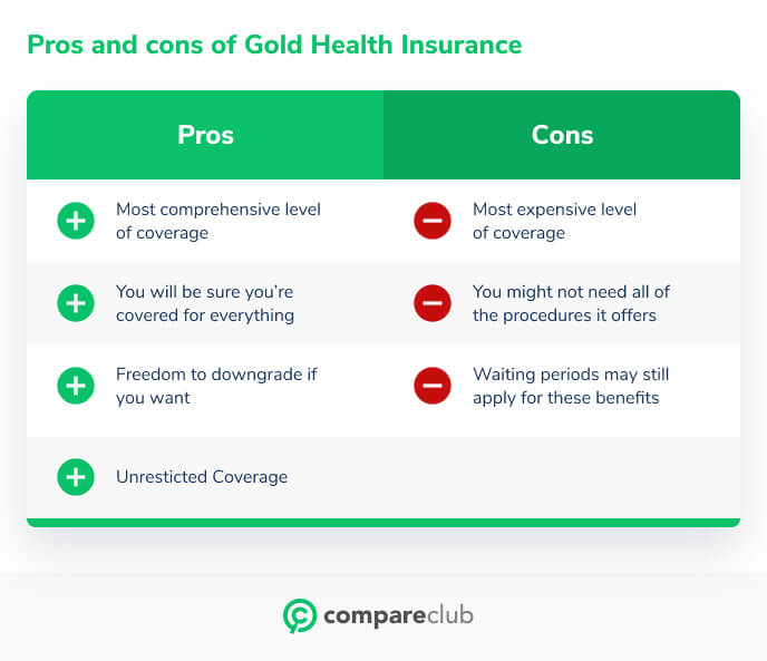 Pros and Cons of Gold health insurance