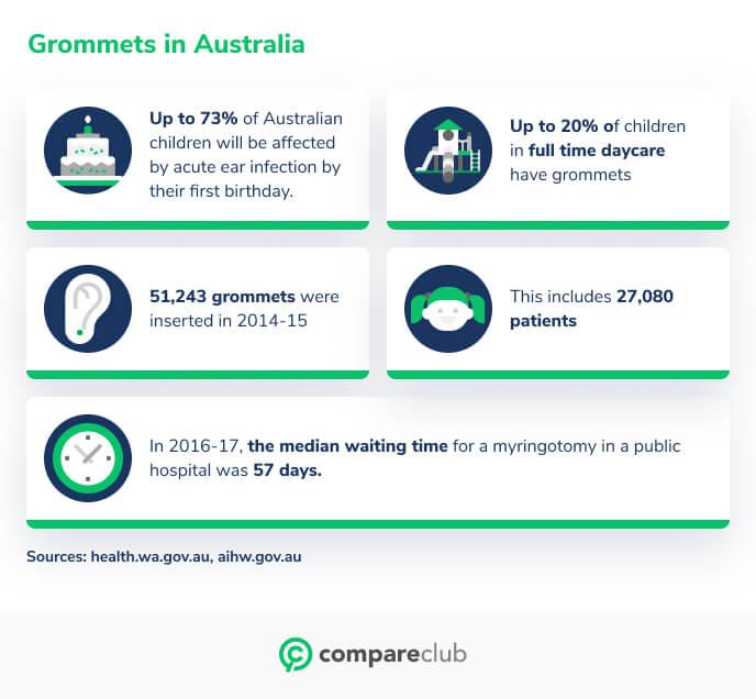 Grommets in Australia