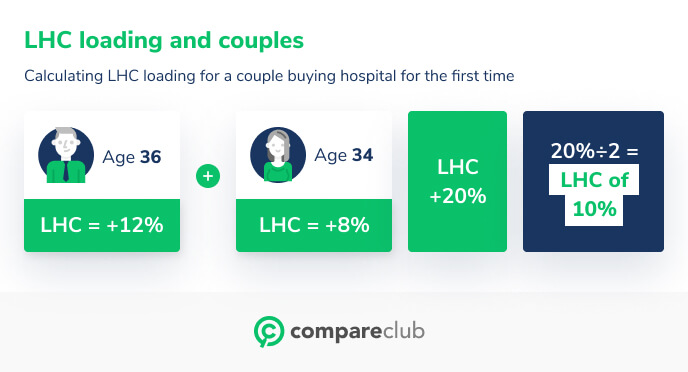 Lifetime health cover couples