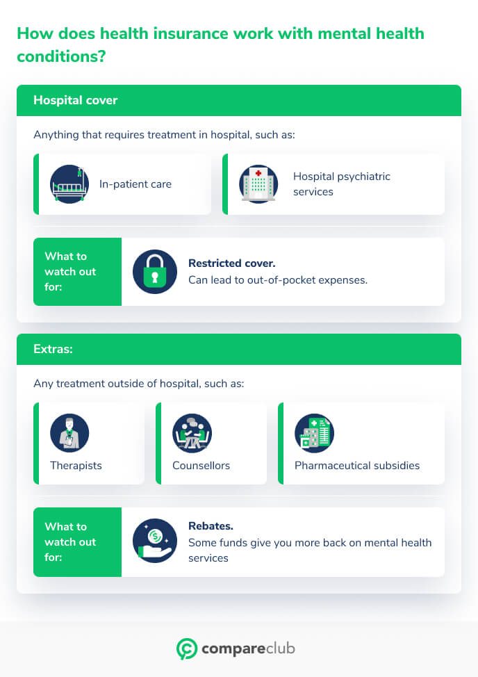 How does health insurance for mental health work