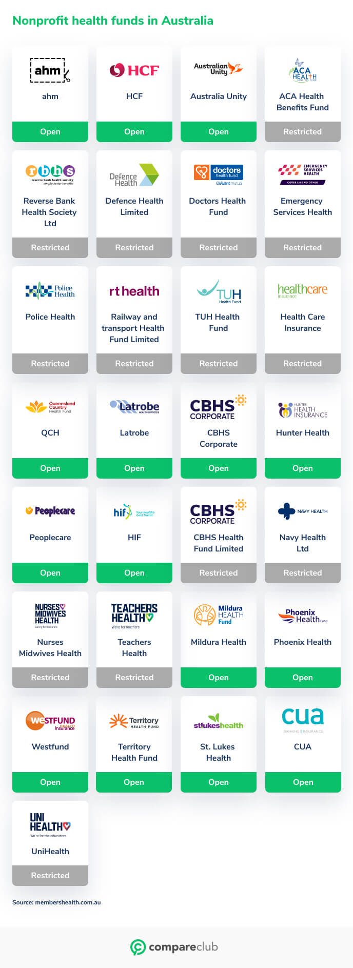 Non Profit health funds