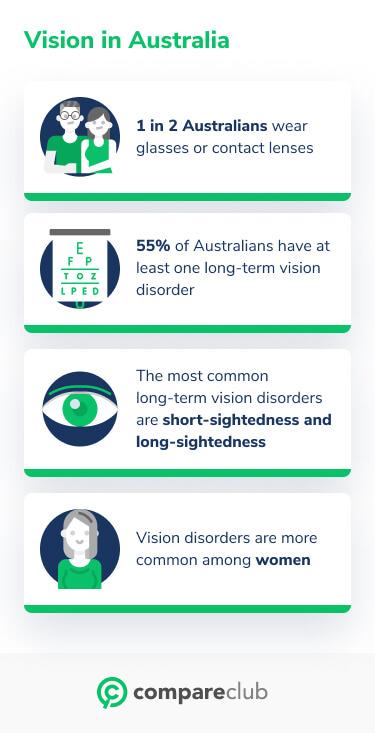 Vision statistics Australia