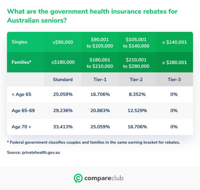 Gov health insurance rebates for seniors