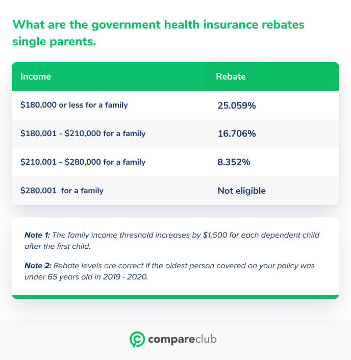 health insurance rebates single parents