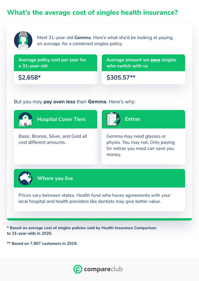 Average cost singles health insurance