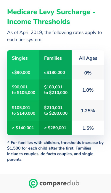 medicare levy surcharge thresholds