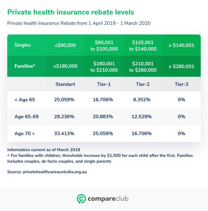 private health rebate levels