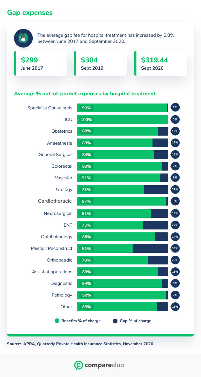 Average hospital gap fees