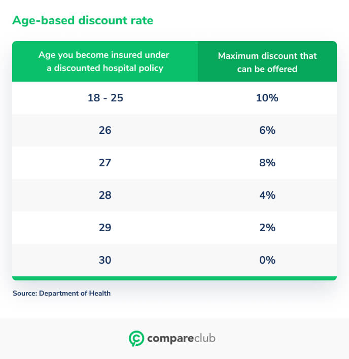 Aged based discount