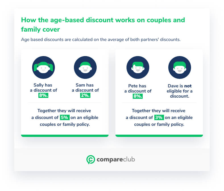 Aged based discount on couples or family cover