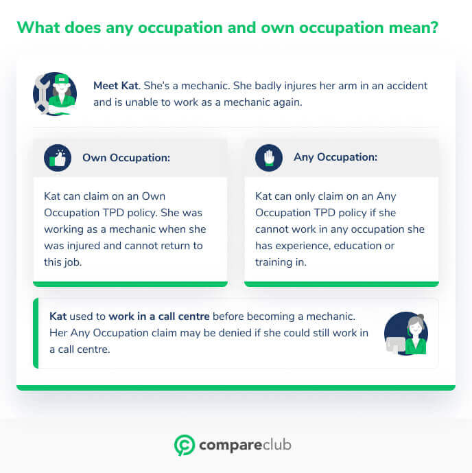 Difference between any and own occupation