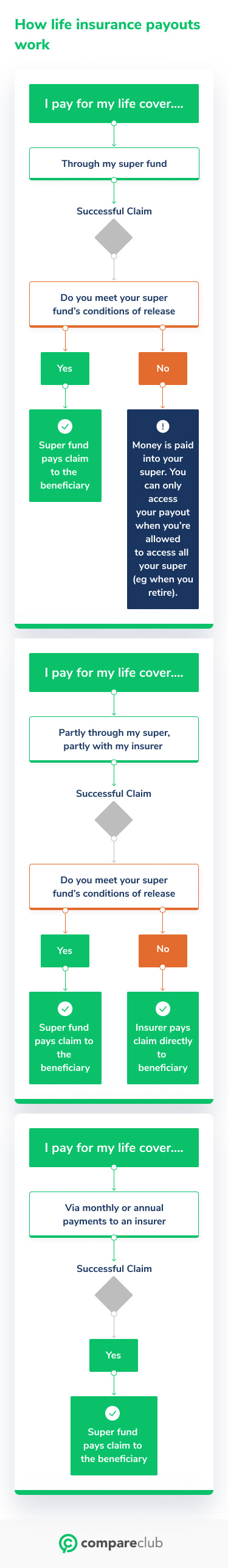 How life insurance payouts work?
