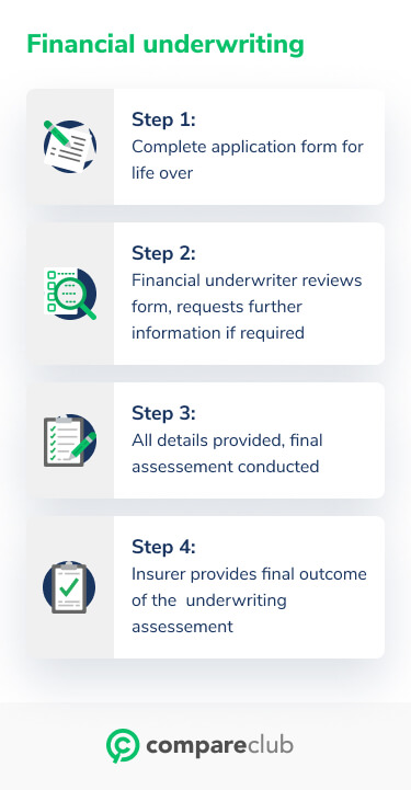 Financial Underwriting Steps