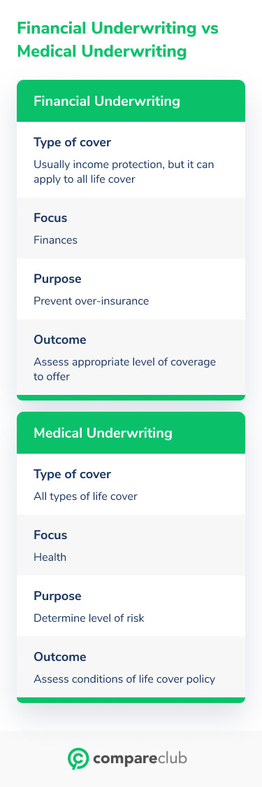 Financial vs Medical Underwriting Steps