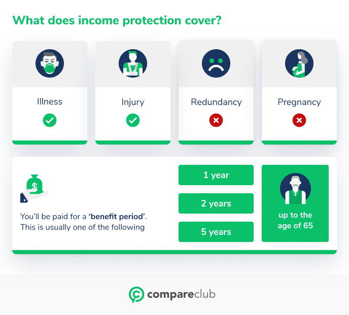 What does income protection cover?