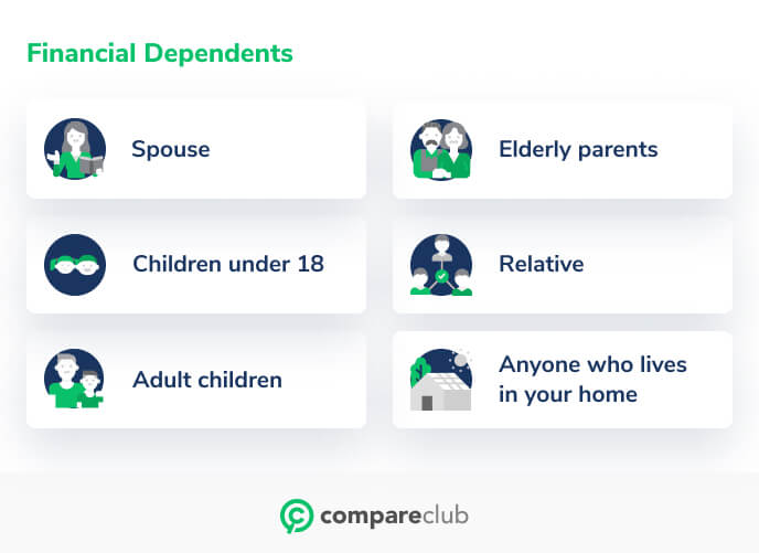Financial dependents