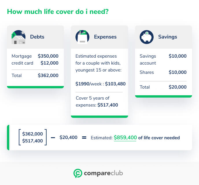 How much life cover do I need?