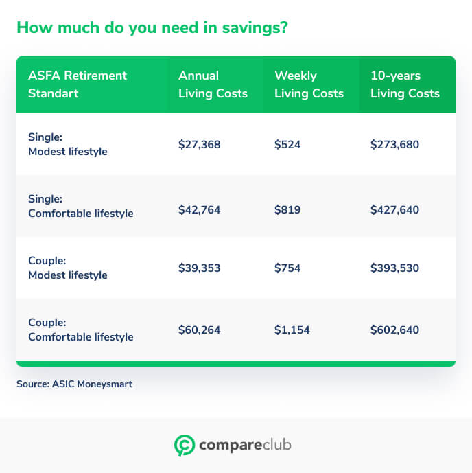 How much do you need in savings?