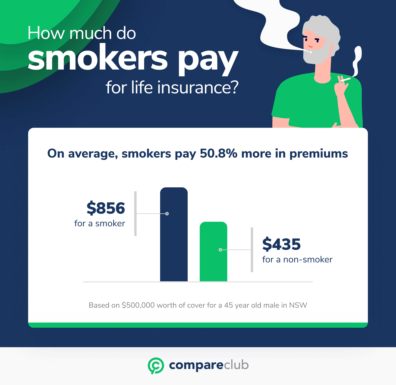 how much do smokers pay for life insurance