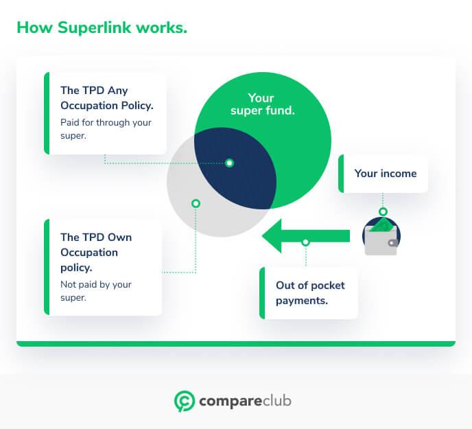 How superlink works