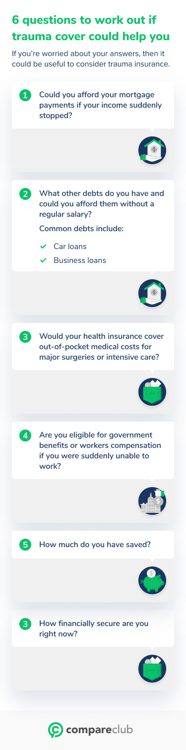 Questions to ask about trauma insurance