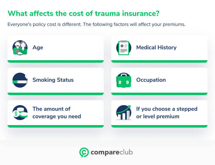 What affects costs of trauma insurance?