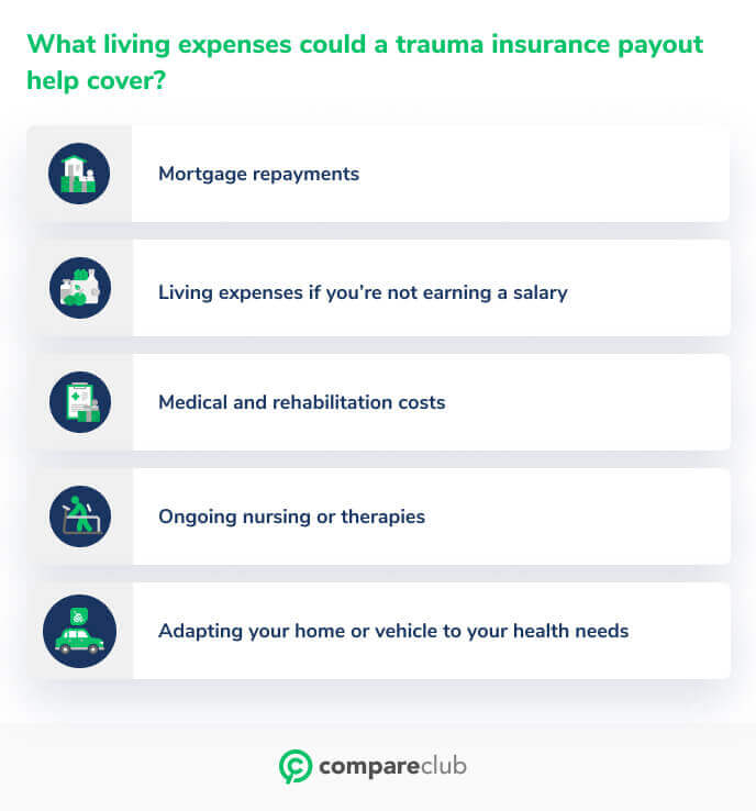 What living expenses could a trauma insurance payout cover?